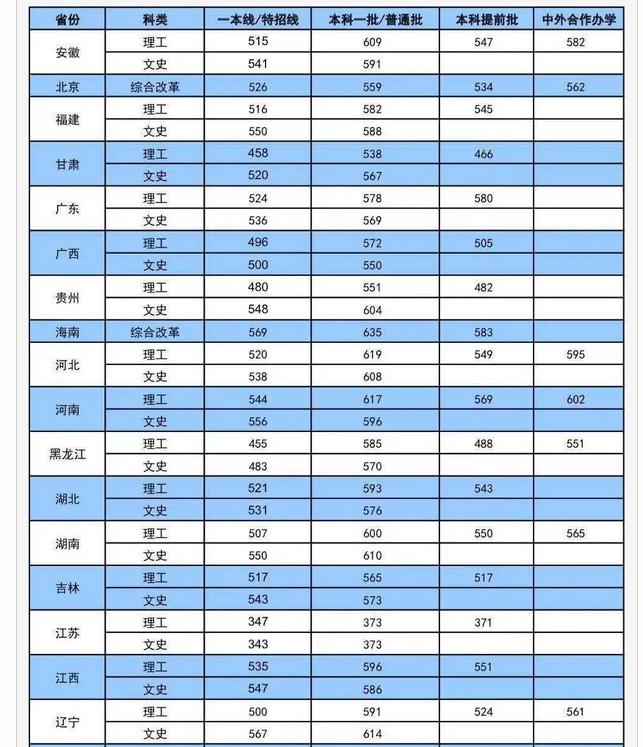 大连海事大学录取分数线2021是多少分(附历年录取分数线)